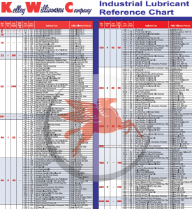 Mobil Industrial Lubricant Reference Chart